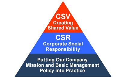 CSR Management | ROHM Corporate Social Responsibility