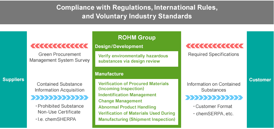 Compliance with Regulations, International Rules, and Voluntary Industry Standards