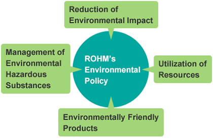 ROHM's Efforts for Global Environmental Conservation