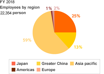 ROHM Group Employees by Region