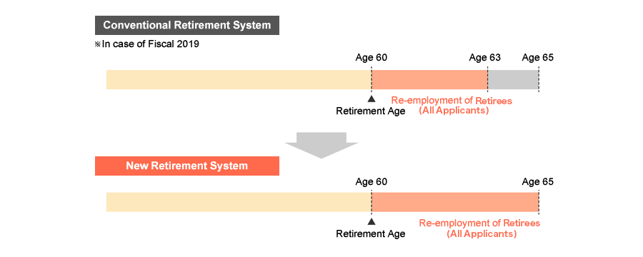 Revision of the System for the Reemployment of Employees of Compulsory Retirement Age