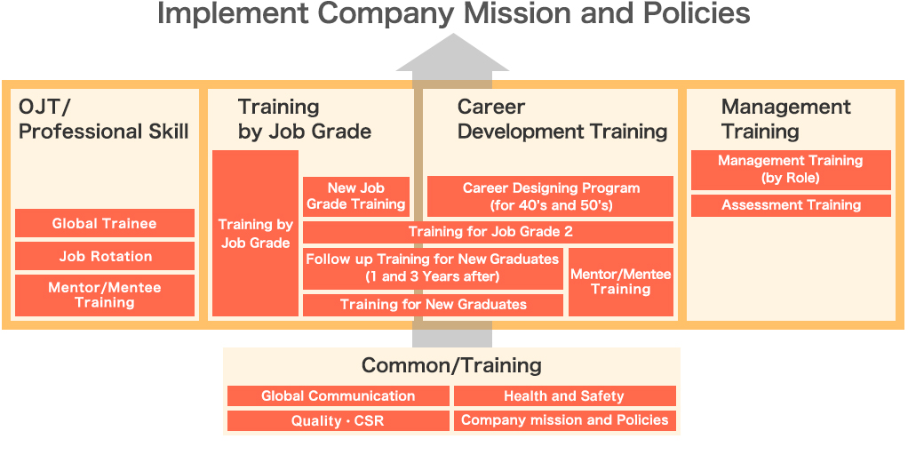 Implement Company Mission and Policies