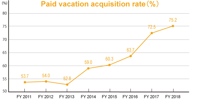 Paid vacation acquisition rate(%)